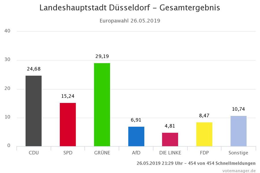 Grüne triumphieren bei Europawahl in Düsseldorf