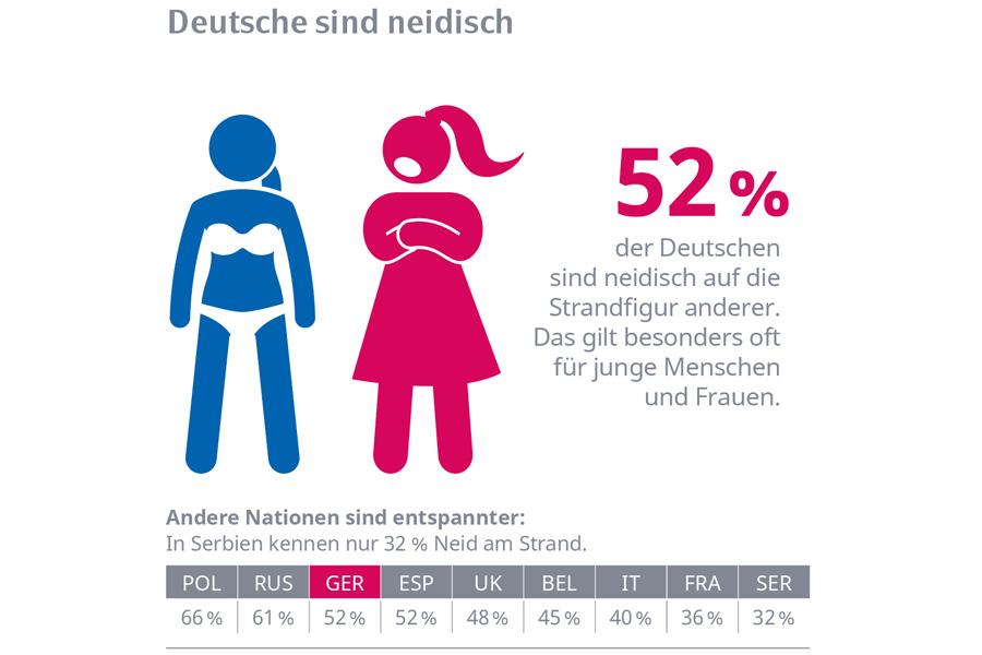 52 Prozent der Deutschen sind neidisch auf die Strandfigur anderer (Foto: obs/Stada Arzneimittel)