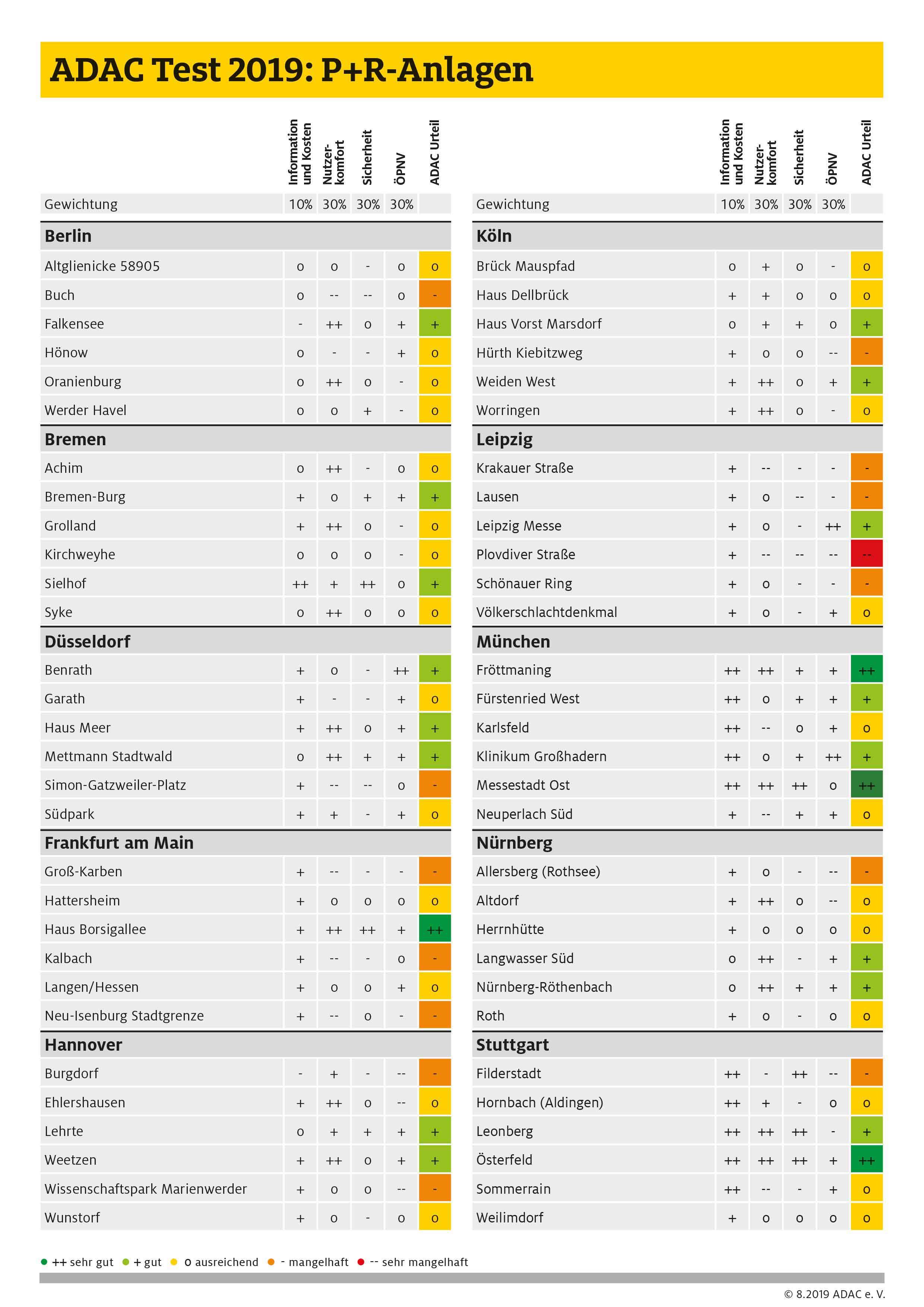 Die Ergebnisse der 60 Anlagen im Überblick (Foto: ADAC)