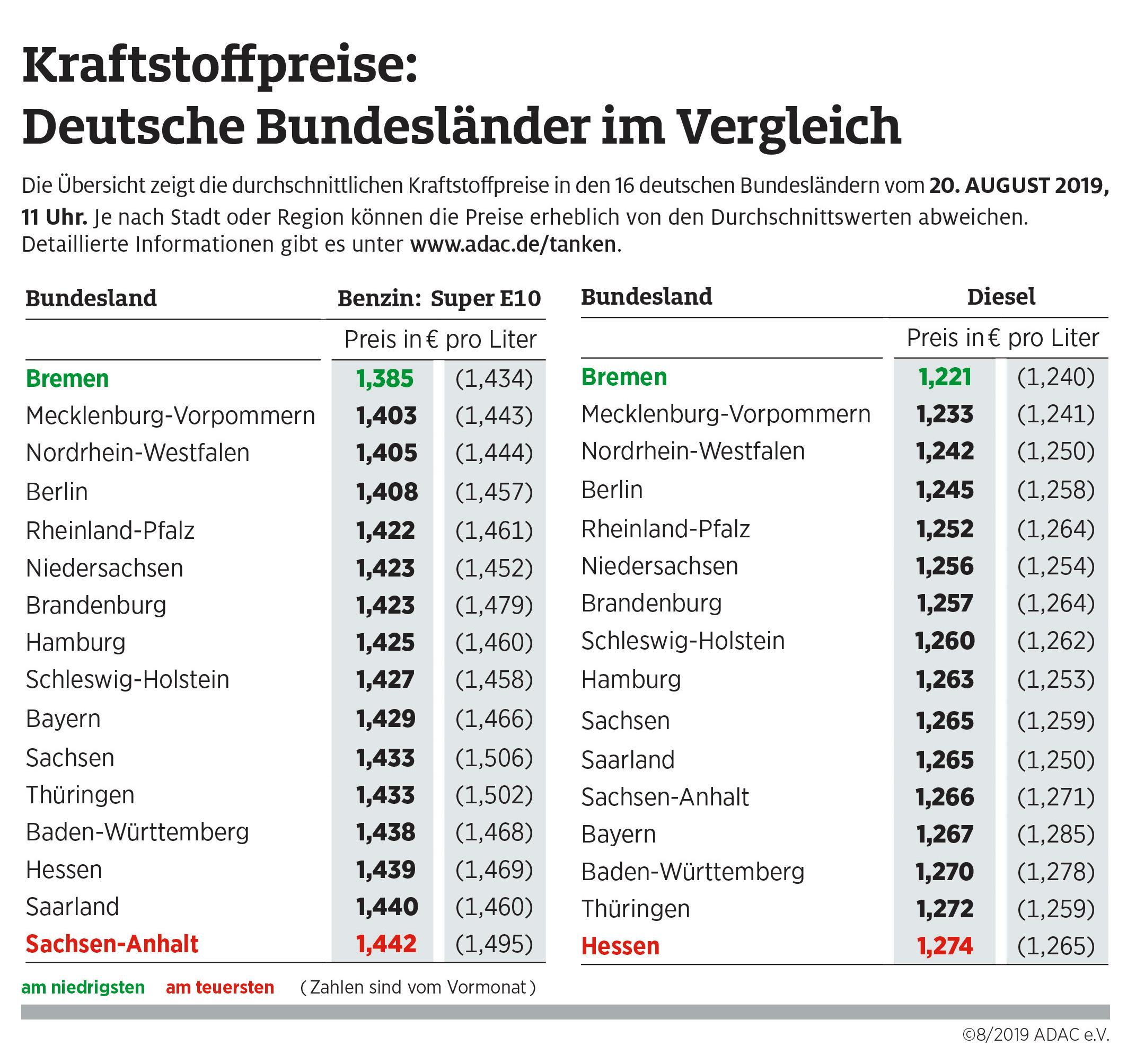 Kraftstoffpreise im Bundesländervergleich (Foto: ADAC e.V.)