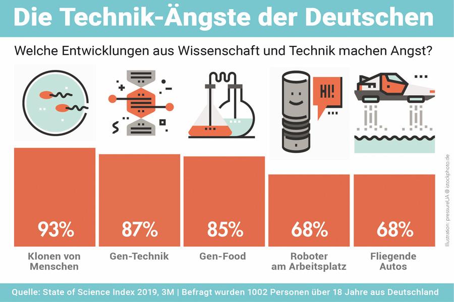 Die größten Technik-Ängste der Deutschen