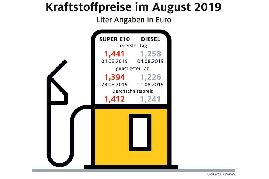 Spritpreise im August geben weiter nach