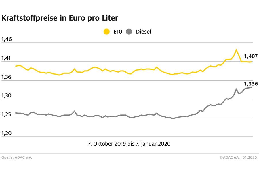 Preisspanne zwischen Benzin und Diesel schrumpft