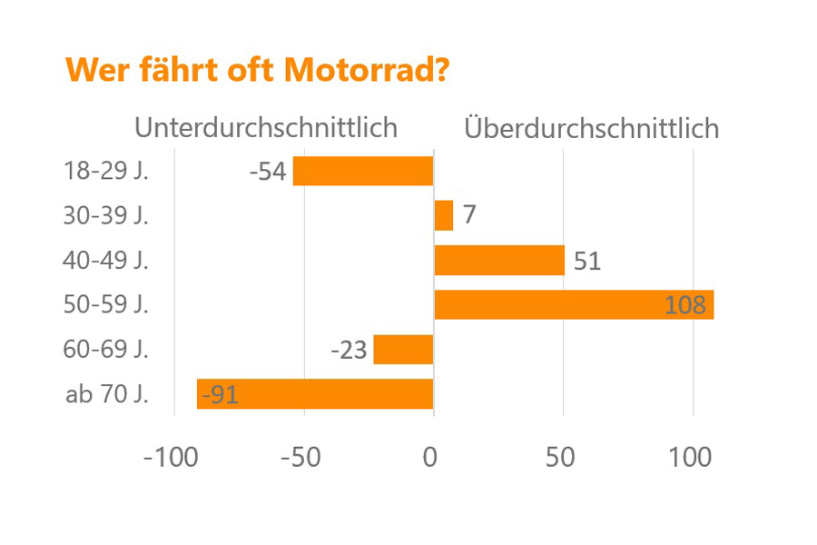 Grafik: Wer fährt oft Motorrad? (Foto: xity)