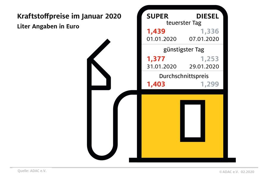 Kraftstoffpreise im Januar 2020 (Foto: ADAC)