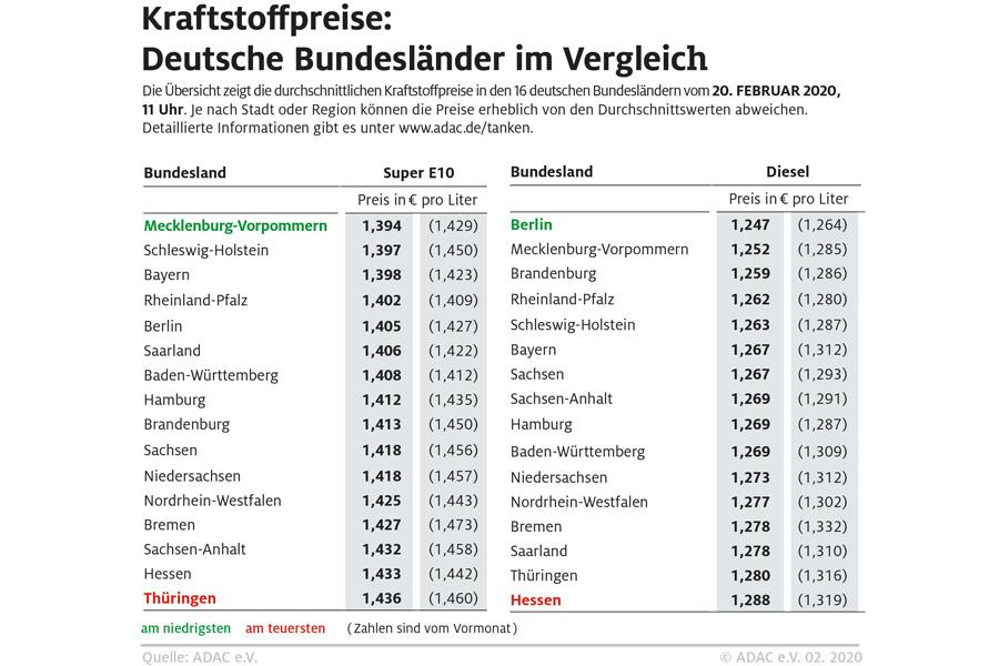 Kraftstoffpreise im Bundesländervergleich(Foto: ADAC)