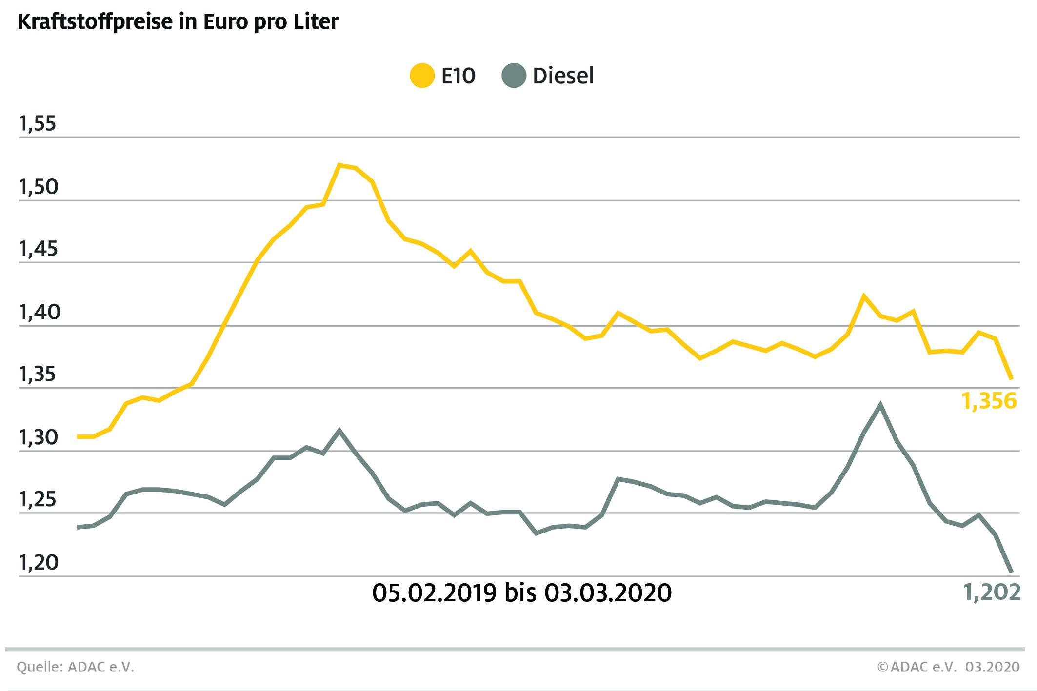 Preise für Benzin und Diesel deutlich gefallen