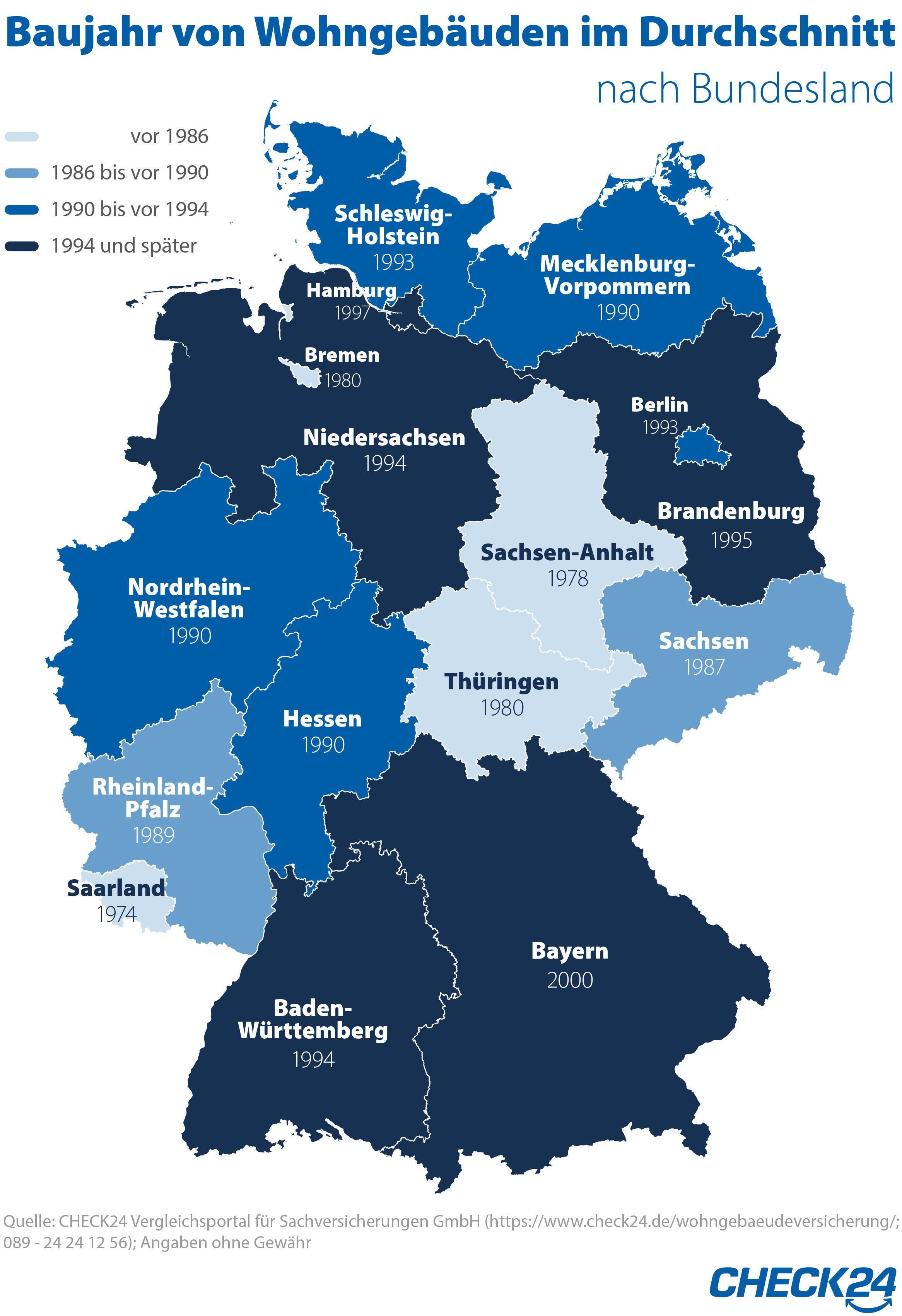 Baujahr von Wohngebäuden im bundesweiten Durchschnitt (Foto: CHECK24 GmbH)