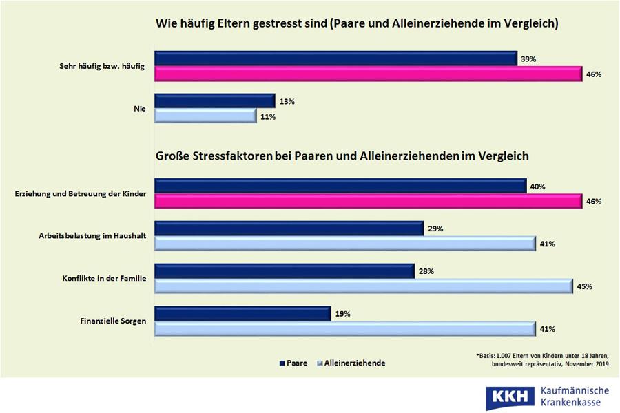 Stresslevel im Vergleich: Wie hoch ist die Belastung für Paare und Alleinerziehende?  (Foto: Kaufmännische Krankenkasse)