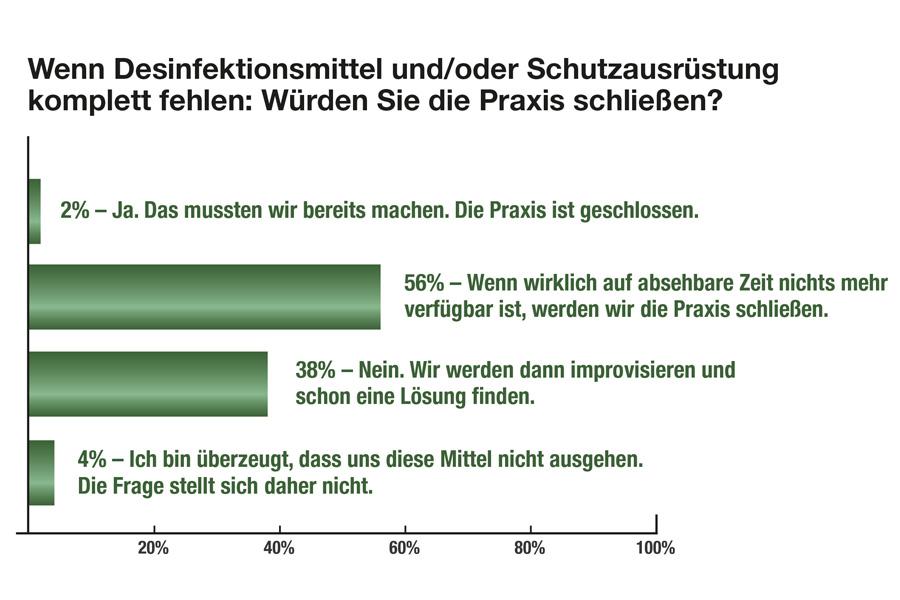 Die Grafik zeigt die Angaben über alle Fachgruppen hinweg (Fach- und Hausärzte) (Foto: Ärztenachrichtendienst Verlags-AG)