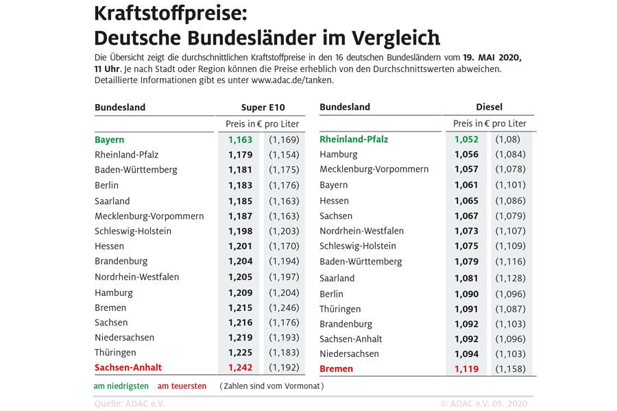 Benzin ist in Bayern derzeit am günstigsten