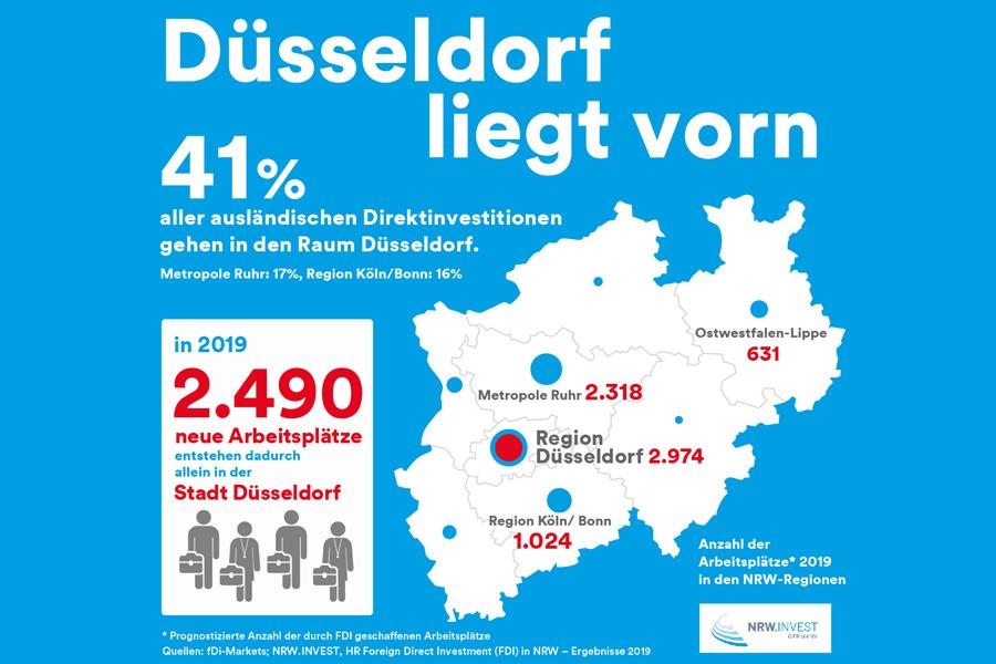 NRW ist Deutschlands Investitionsstandort Nr. 1