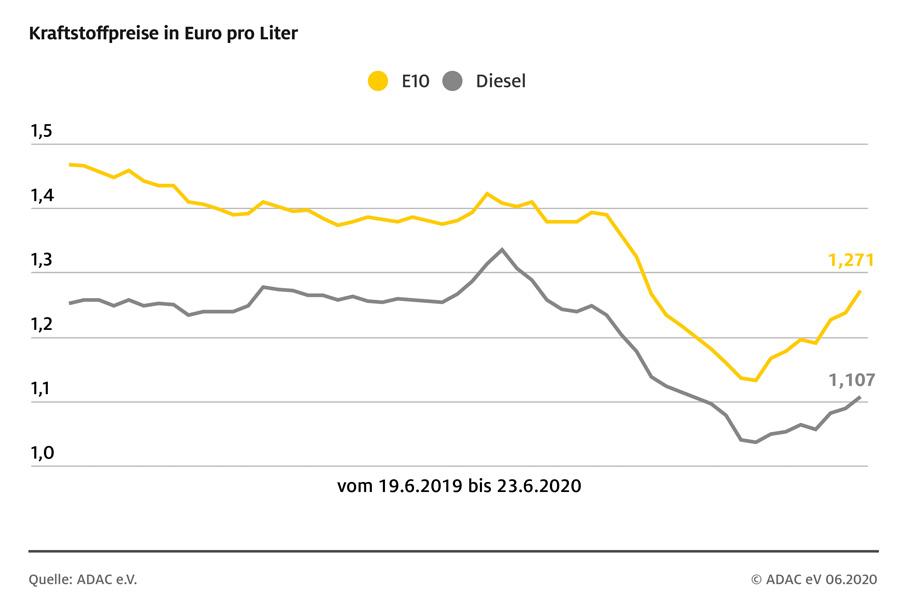 Der Benzinpreis schnellt in die Höhe