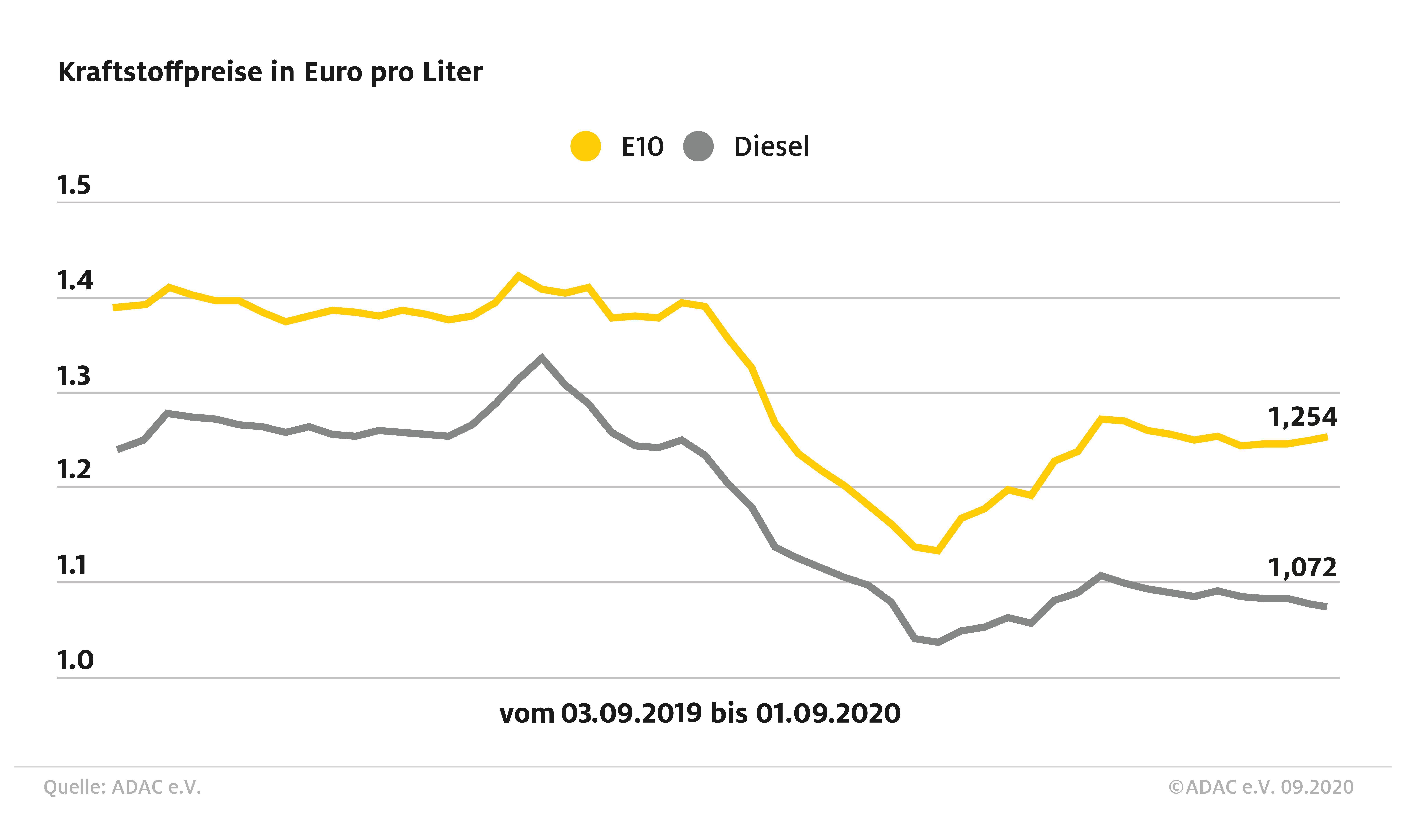 Preisdifferenz zwischen Benzin und Diesel wächst (Foto: ADAC)