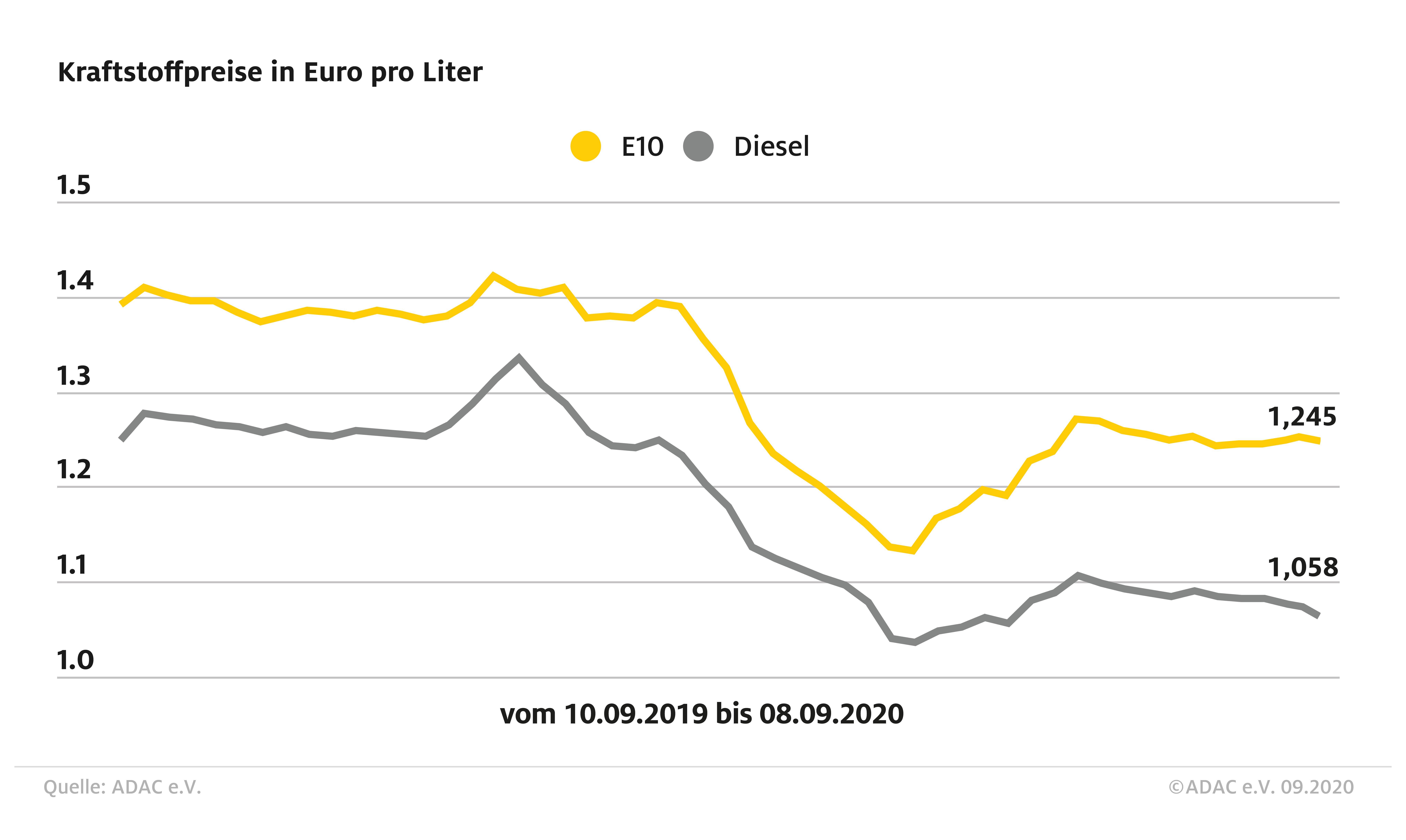 ADAC Kraftstoffpreisvergleich: Rückgang bei den Spritpreisen (Foto: ADAC)