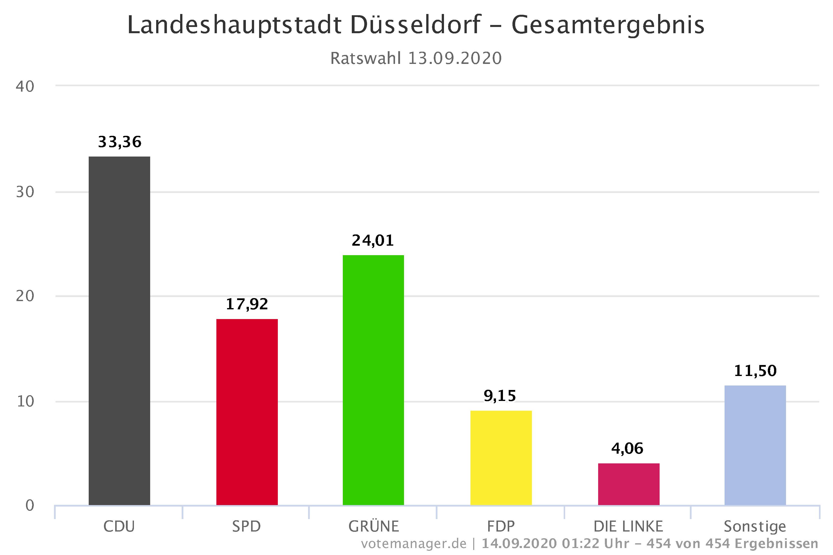 Stärkste Kraft im Düsseldorfer Stadtrat ist nach der Wahl die CDU, gefolgt von Bündnis 90/Die Grünen und der SPD (Quelle: Landeshauptstadt Düsseldorf)