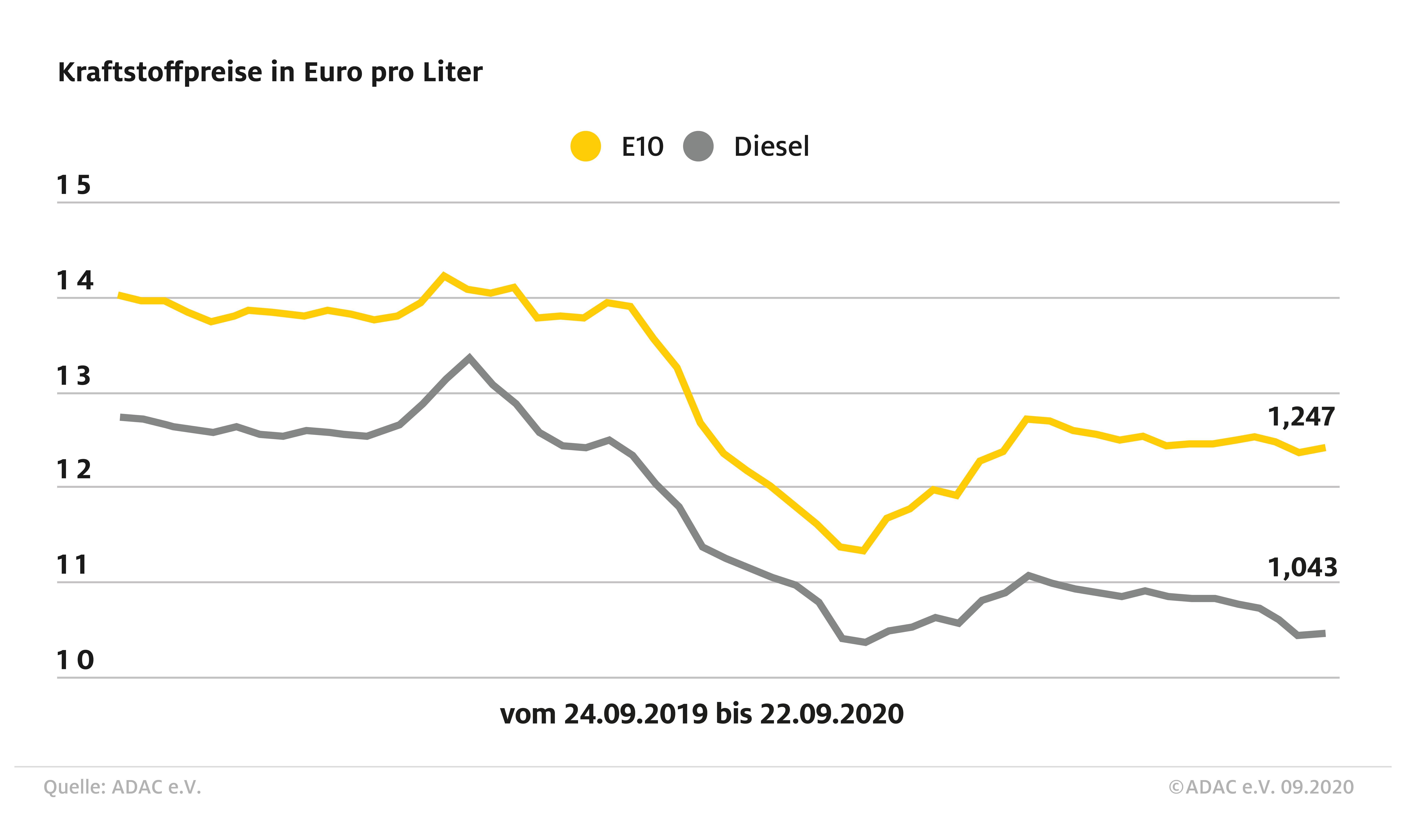 Diesel und Benzin je mit leichtem Anstieg im Wochenvergleich(Foto: ADAC)