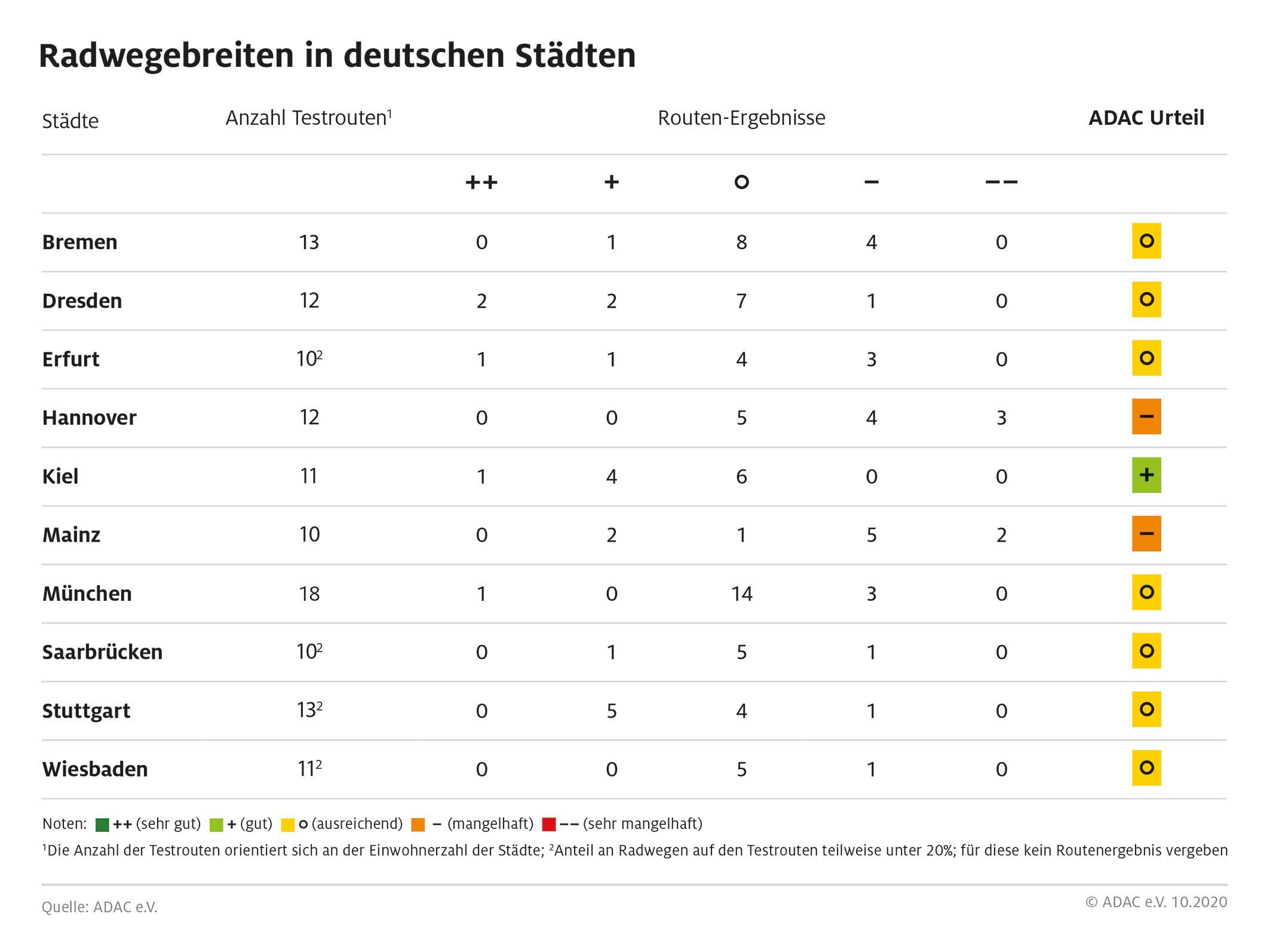 Der ADAC hat in einer aktuellen Stichprobe 120 Routen in zehn deutschen Großstädten untersucht (Foto: ADAC)