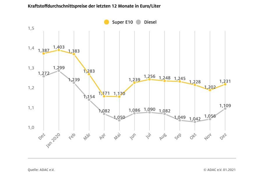Spritpreise 2020 rund 15 Cent unter Vorjahresniveau (Foto: ADAC)
