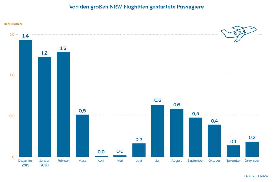 Passagierzahlen im Monatsüberblick (Foto: IT.NRW)