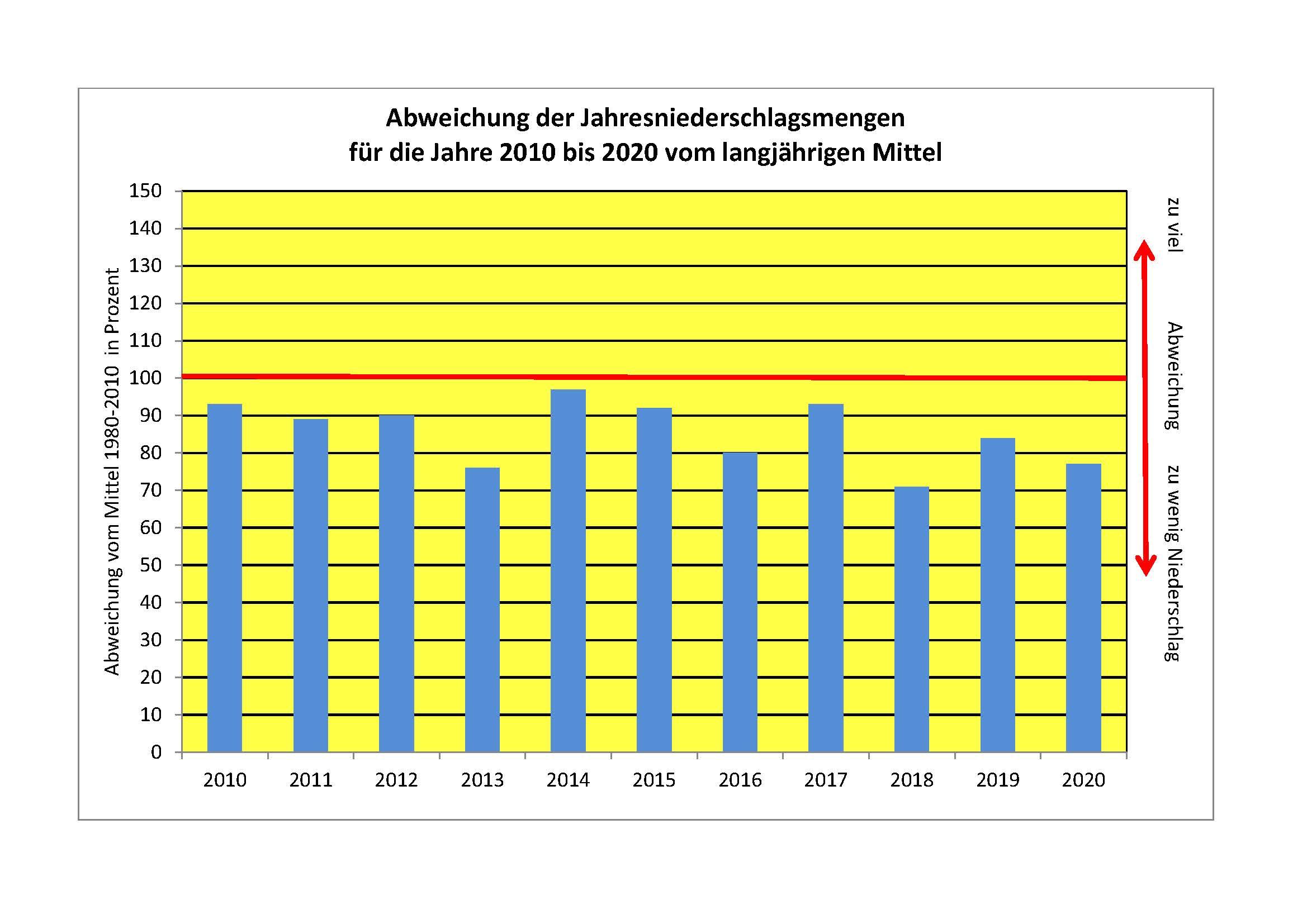 Von 2010 bis 2020 wurde die Niederschlagsmenge des langjährigen Mittels aus dem Zeitraum 1981 bis 2010 (rote Linie) in keinem Jahr erreicht (Foto: Stadt Düsseldorf, Amt für Umwelt- und Verbraucherschutz)