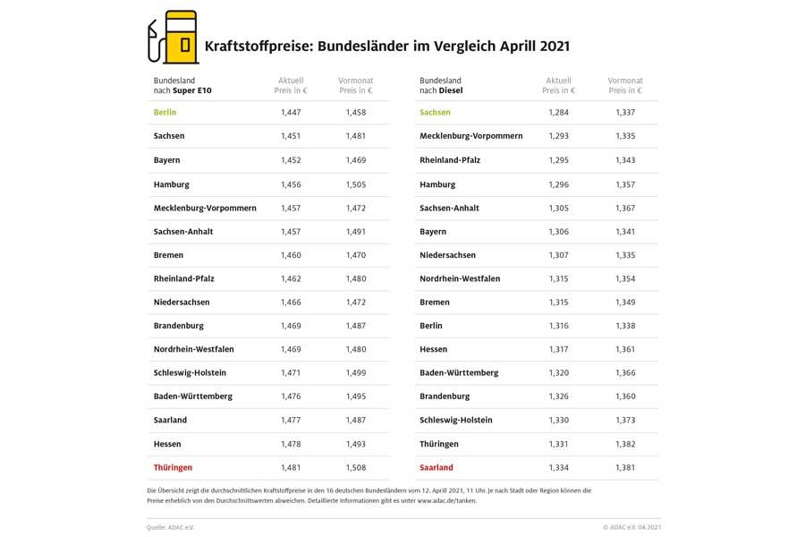 Berlin und Sachsen beim Tanken am günstigsten (Foto: ADAC)