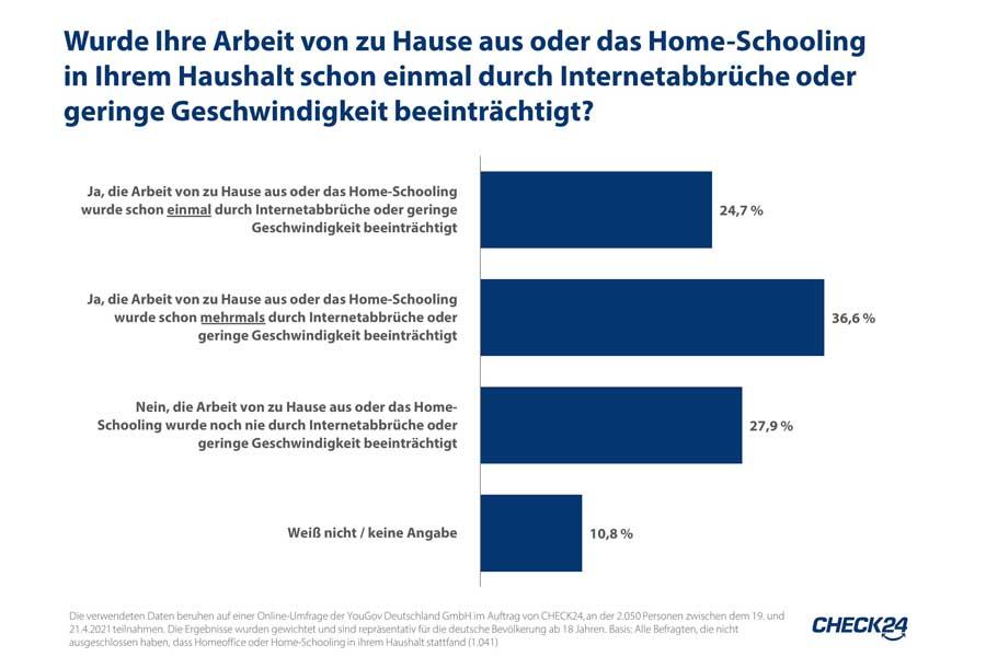 Langsames Internet beeinträchtigt 61 Prozent der Deutschen im Homeoffice (Foto: Check24)