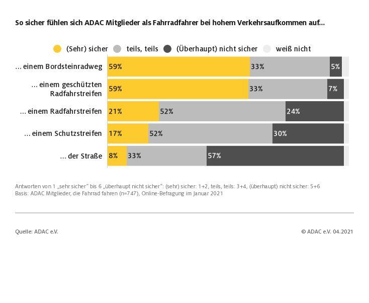 ADAC Umfrage: So sicher fühlen sich Fahrradfahrer im Straßenverkehr (Foto: ADAC)
