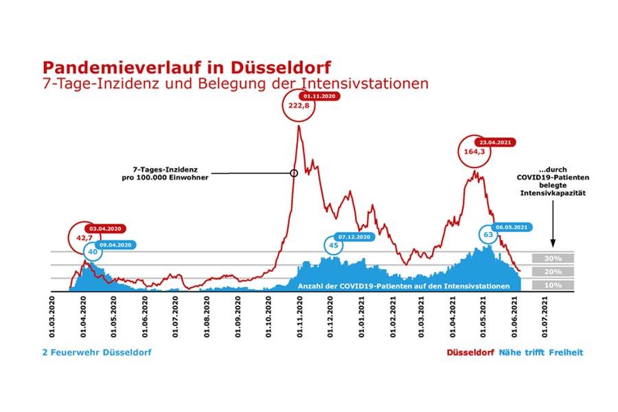 Verlauf der Coronapandemie in Düsseldorf (Foto: Stadt Düsseldorf)