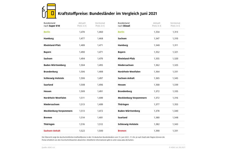 Kraftstoffpreise im Bundesländervergleich (Foto: ADAC)