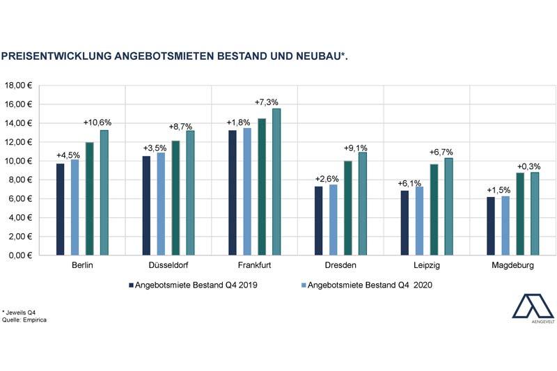 Preisentwicklung Angebotsmieten Bestand und Neubau. (Foto: xity)