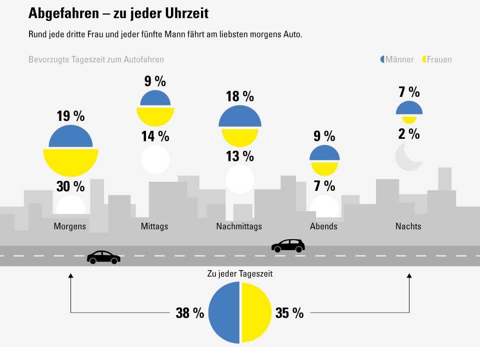 """Die Infografik """"Unterwegs 2021"""" verrät mehr über das Verhalten Deutscher Autofahrer (Foto: Vergölst GmbH/Statista)"""