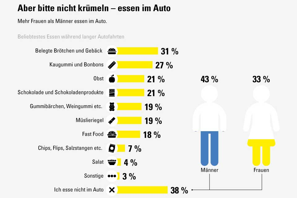 Essen im Auto (Foto: Vergölst GmbH/Statista)
