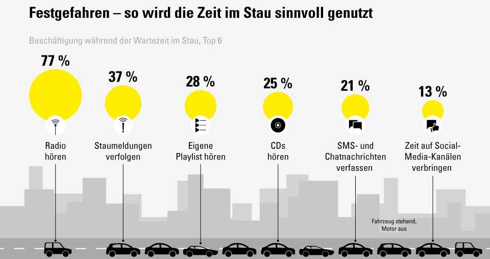 Verhalten im Stau (Foto: Vergölst GmbH/Statista)