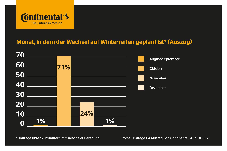 Deutschland zieht die Winterreifen auf. (Foto: OTS)