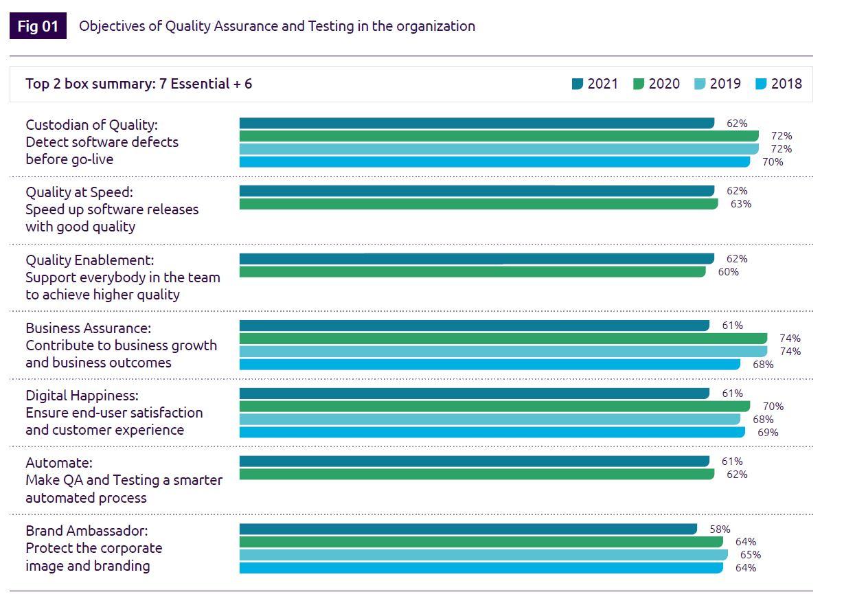 World Quality Report 2021-22 (Foto: OTS)