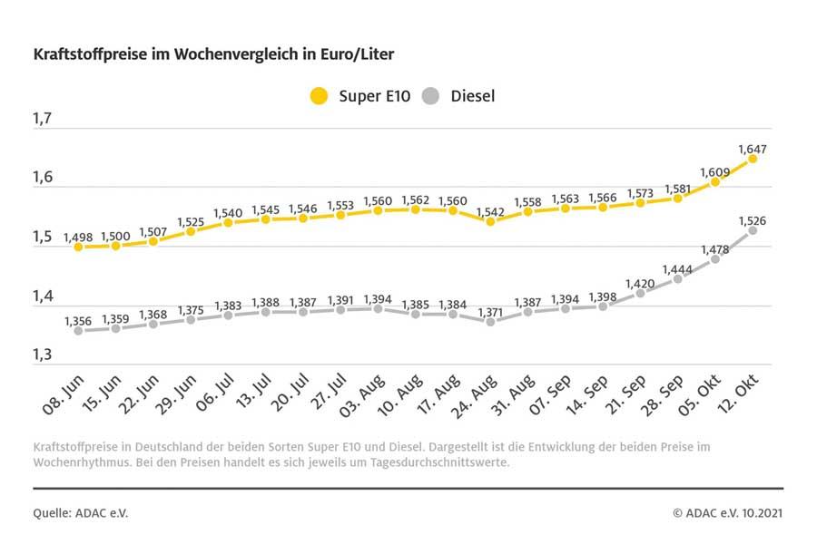 Kraftstoffpreise im Wochenvergleich (Foto: ADAC)